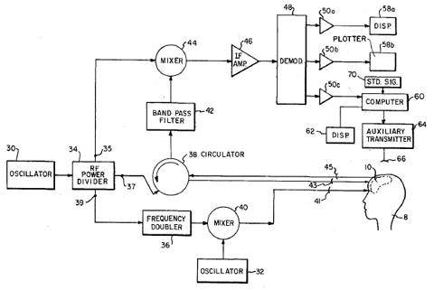 Remote Measurement of Brain Signatures: US Patent 3,951,134