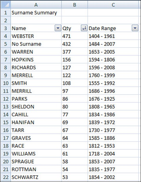 SNGF – How Many Surnames?