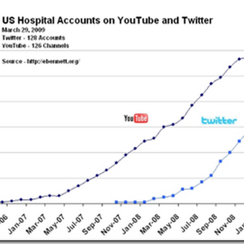 Hospitals Like to Twitter - now the #1 Social Network Preferred by Hospitals