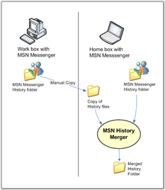 MSN Messenger History Merging
