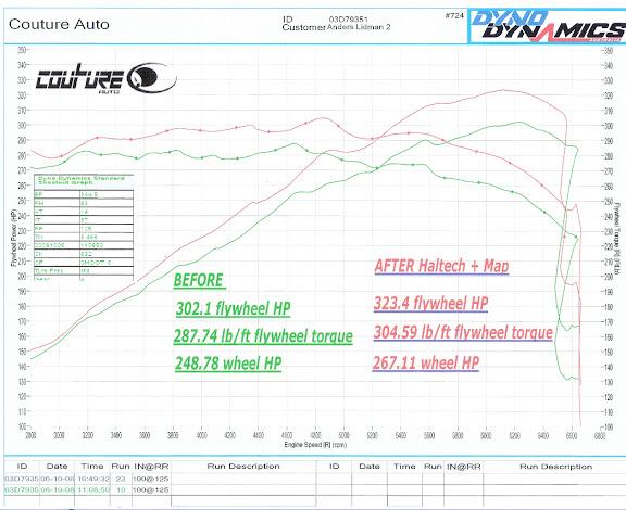 Dyno results info thread - Performance - 350Z & 370Z UK