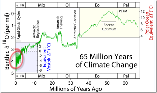 Expansion showing climate change during the last 65 million years. Note that the scales are not numerically the same since they are based on measurement different types of taxa under different conditions.
