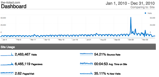 Google Analytics graph of RiotACT for 2010