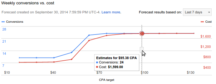 The forecasting graph shows the expected conversions and cost for a target.