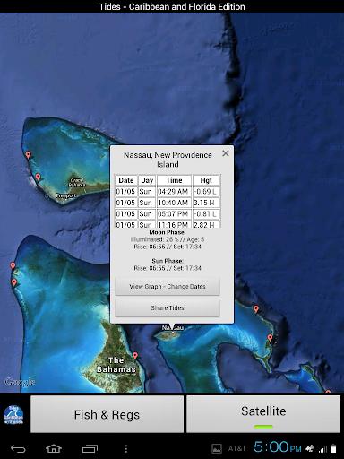 Tides - Caribbean Florida