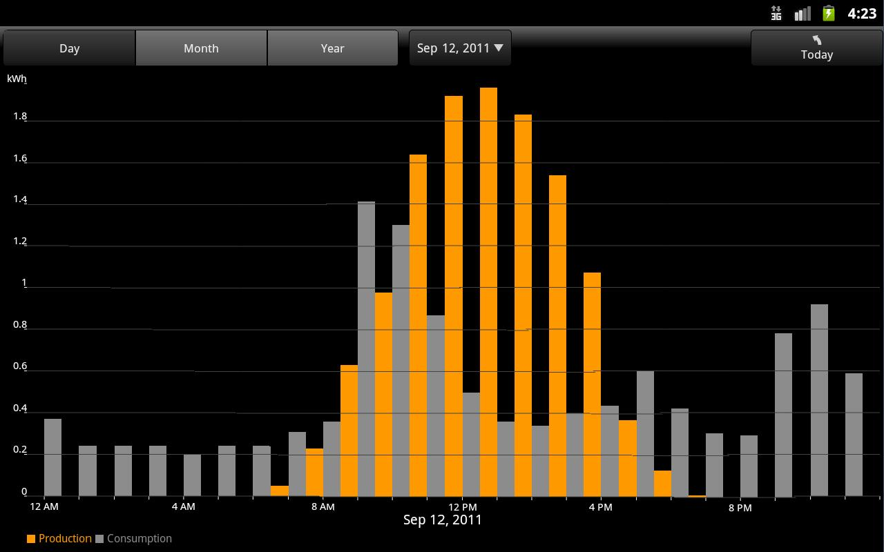 SunPower Monitoring - screenshot