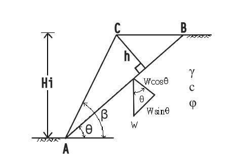 邊坡穩定分析-古爾曼分析法