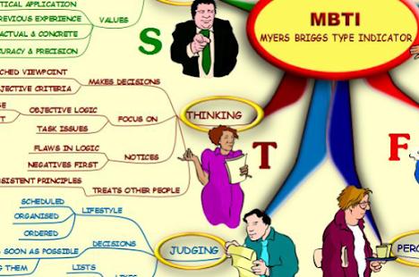 Myers Briggs MBTI - Mind Map