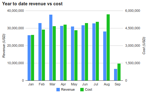 Year to date revenue vs cost