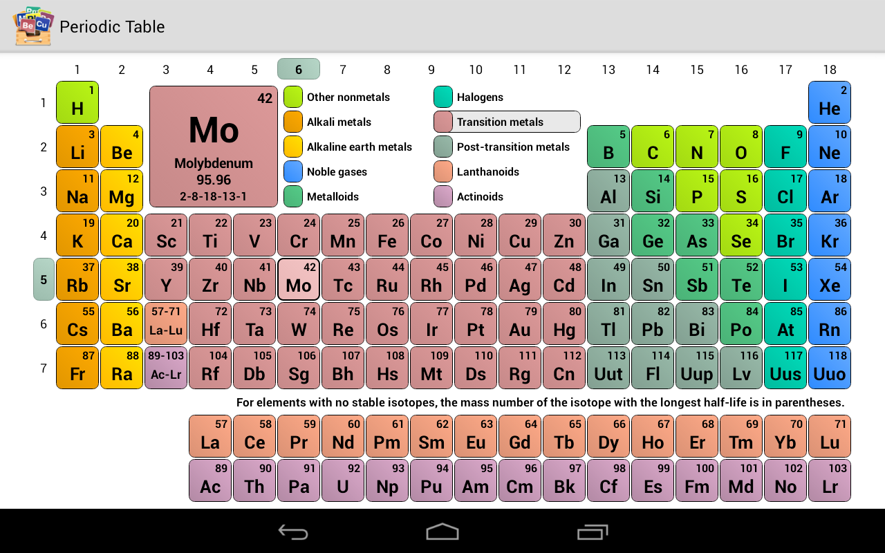 Periodic table revenue download estimates google play store periodic table revenue download estimates google play store switzerland urtaz Choice Image