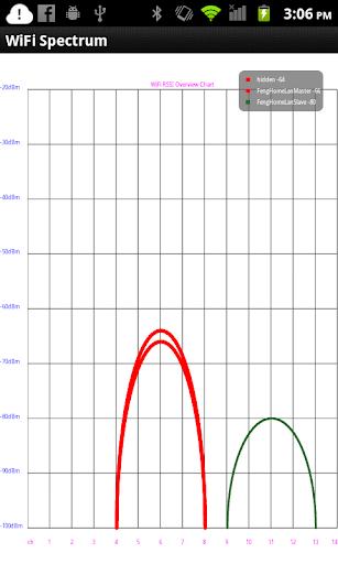 WiFi Spectrum WiFi Analyzer