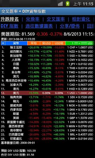 交叉匯率 + DIY貨幣指數