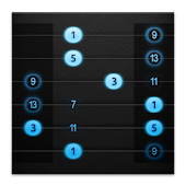 Guitar Focus - Scales & Modes