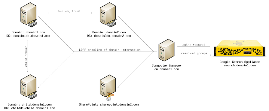 Multiple domain authentication with SharePoint diagram