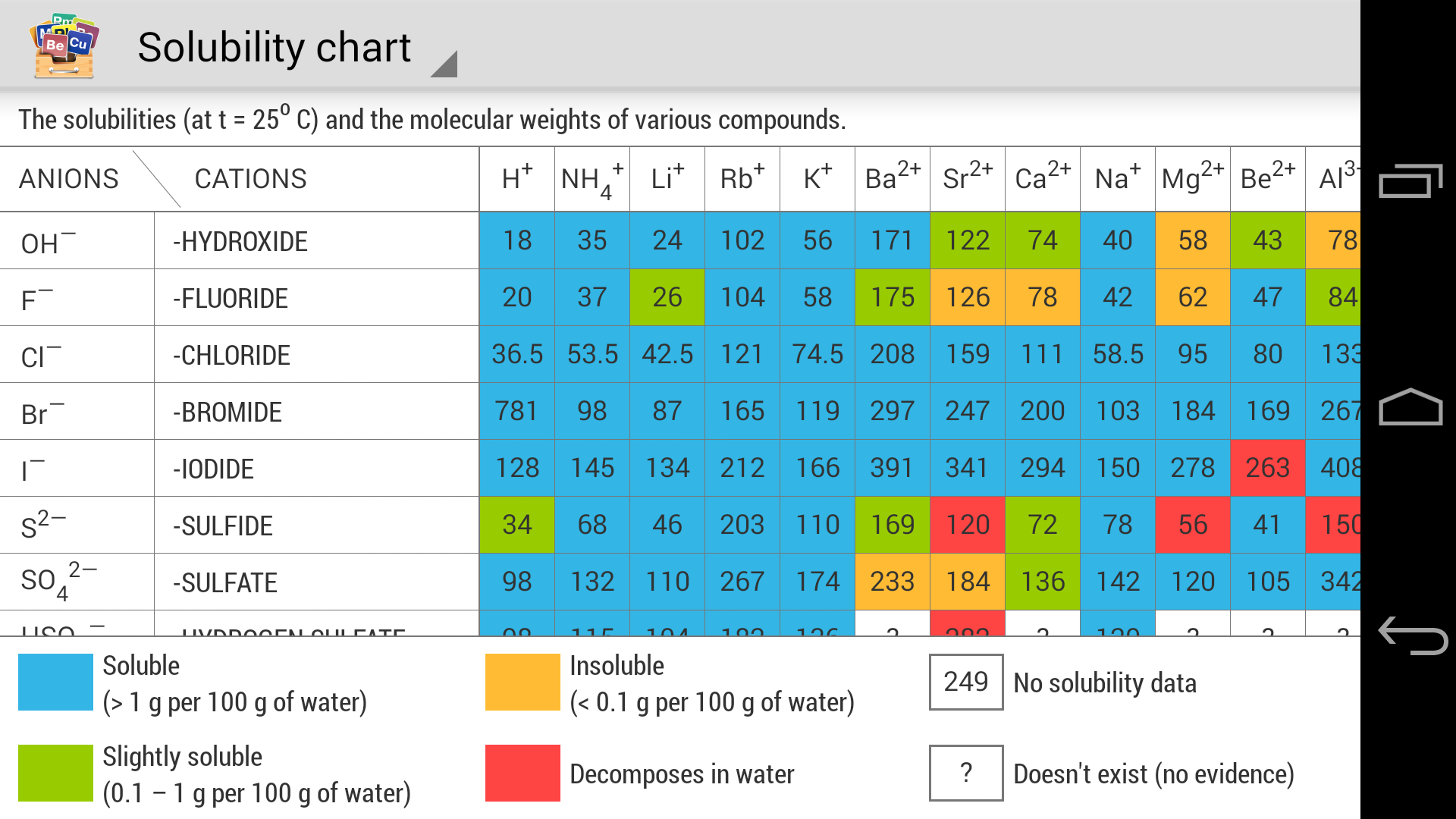 Periodic table revenue download estimates google play store phone urtaz Image collections