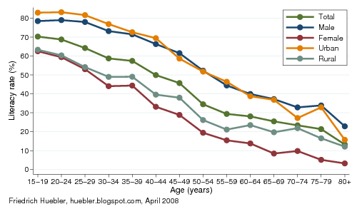 Graph with literacy rates by age, gender and area of residence, Nigeria 2003