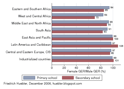 Bar graph with female gross enrolment ratios as a percentage of male gross enrolment ratios, 2000-2005