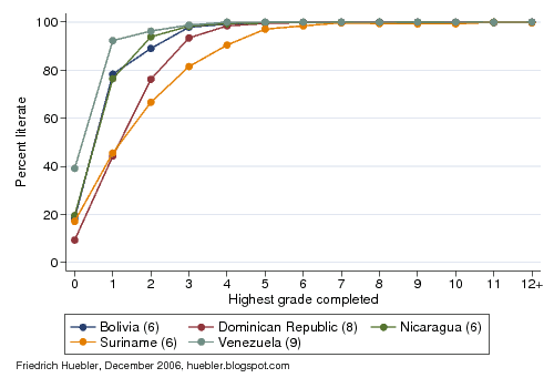 Line graph showing link between years of eduation and literacy rate in Latin America and the Caribbean