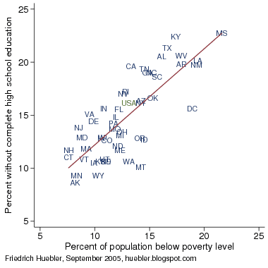 Scatter plot with percent of population below poverty level and percent who did not complete high school, United States 2004