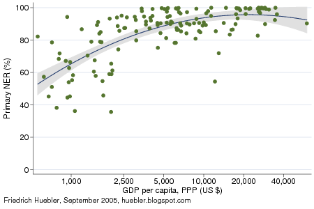 Scatter plot with primary school net enrollment ratio and GDP per capita in 2002