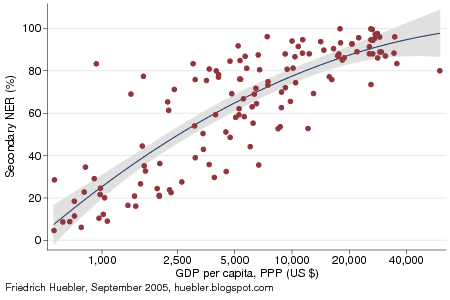 Scatter plot with secondary school net enrollment ratio and GDP per capita in 2002