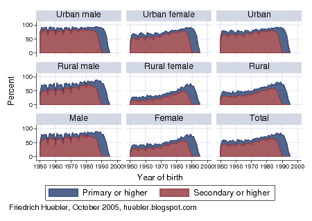 Chart with educational attainment (primary, secondary or higher) by year of birth, India 1950-2000
