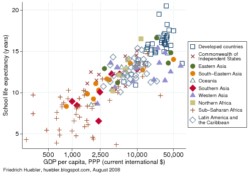 Scatter plot of school life expectancy and GDP per capita in 175 countries