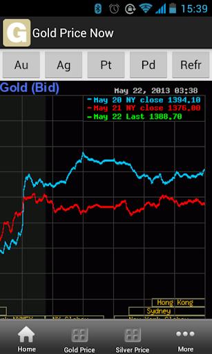 黄金价格现在