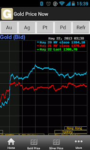 Gold Price Now - screenshot thumbnail