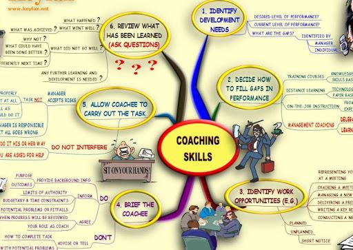 Coaching Skills - MindMap