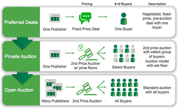 How preferred deals compare to private or public auctions