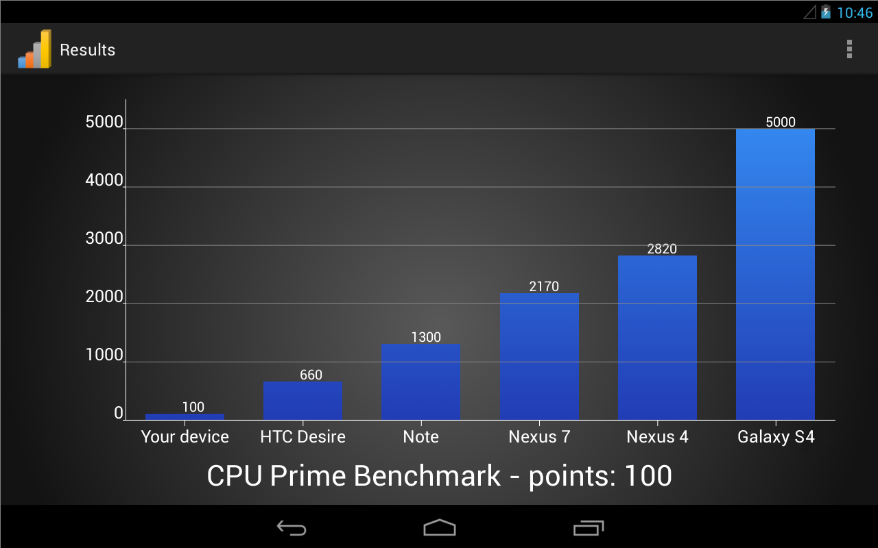 CPU Prime Benchmark - screenshot