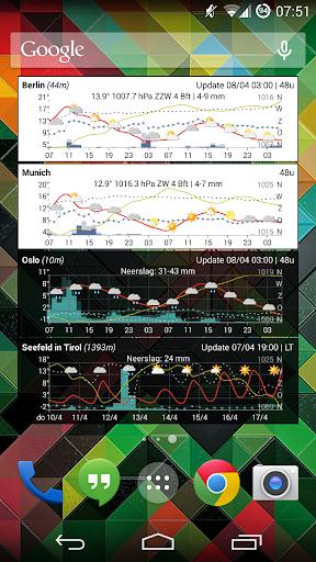 天氣必備免費app推薦|Meteogram weather widget線上免付費app下載|3C達人阿輝的APP