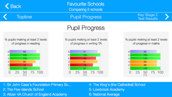 Primary School League Tables - screenshot thumbnail