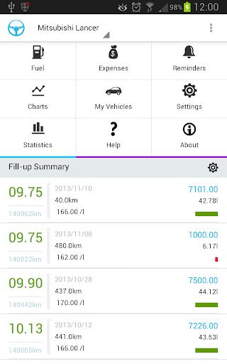Wheels - Car Management