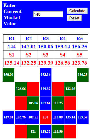 Gann Square Of 9 Calculator For Excel - pastfactor