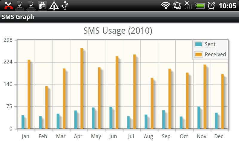 SMS Graph - screenshot
