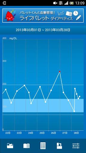 【血糖値】ライフパレット ダイアベティス for  ドクター|玩醫療App免費|玩APPs