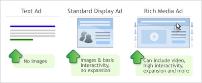 Text ads have no images, standard display ads have images and basic interactivity but no expansion, rich media ads can include video, high interactivity, expansion, and more.