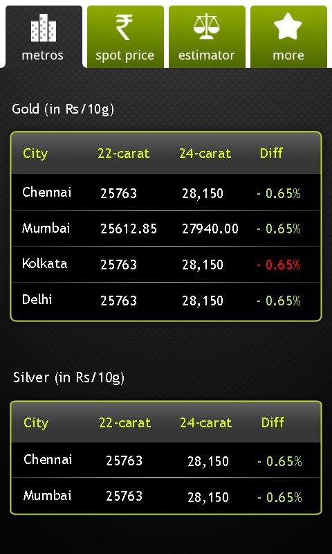 Sify Gold & Silver Live - screenshot