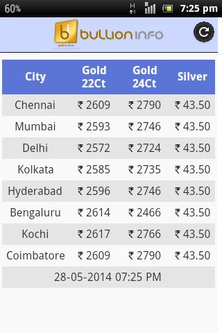 Gold Price India Apk