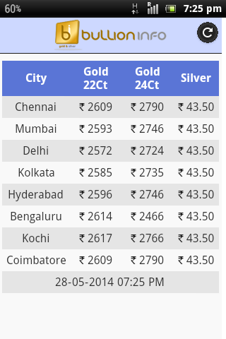 22ct gold price today