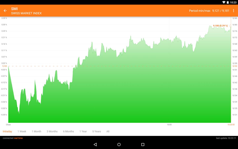 No indicators trading strategy (nits) ebook