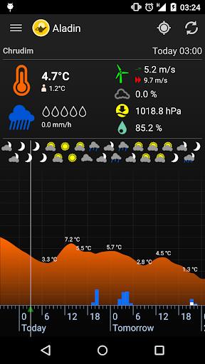 Meteor Počasí » Aladin