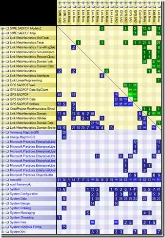 dependenciesMatrix
