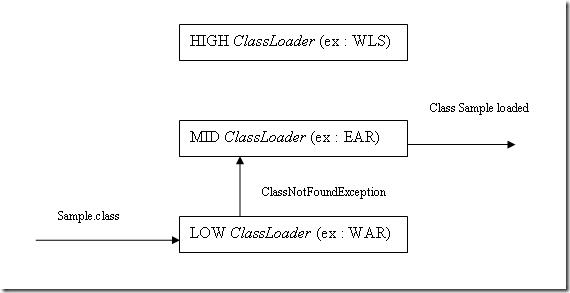 Maxence's technical corner: How to use the WebLogic