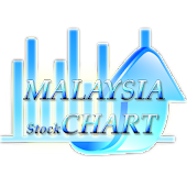 Malasia Peace Stock Chart