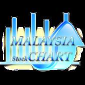 Malasia Peace Stock Chart