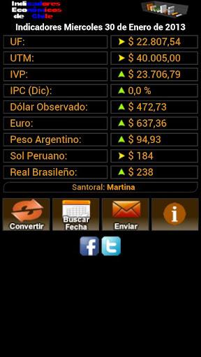 Indicadores Económicos Chile
