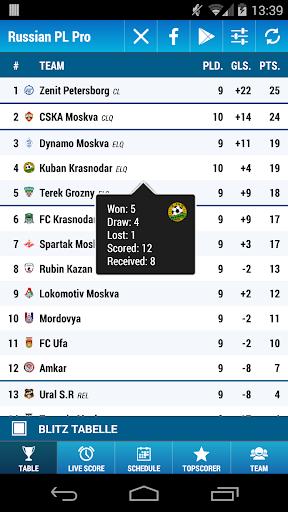 Russian Premier League Pro